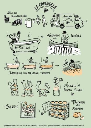 Cheese Process DE klein